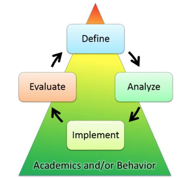 The MTSS 4-Step Problem Solving Process