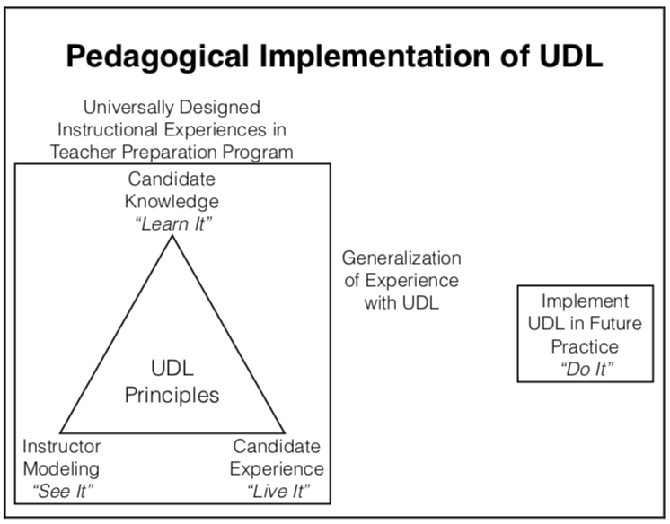 The emerging Pedagogical Implementation of UDL model illustrates the potential relationship be- tween how pre-service teachers learn about UDL, see UDL modeled by their instructors, live their experience with UDL as learners, and generalize their experience with UDL into their future practice.