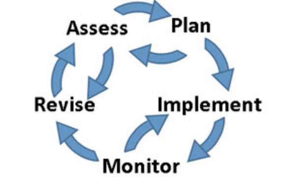 Indistar Innovation Cycle