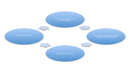terative Implementation Process