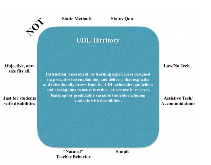 "Operationalizing UDL as a ""Territory"""