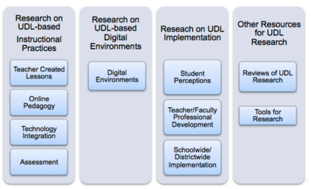 Figure 1. Representing research scheme reviewed for this study (UDL-IRN, 2016).
