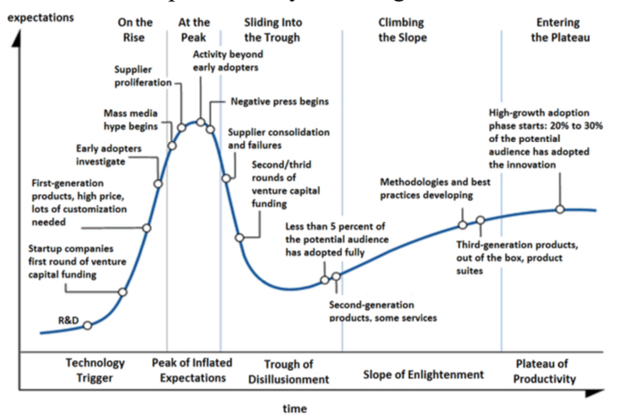 shows the progression of technology trigger to plateau of productivity
