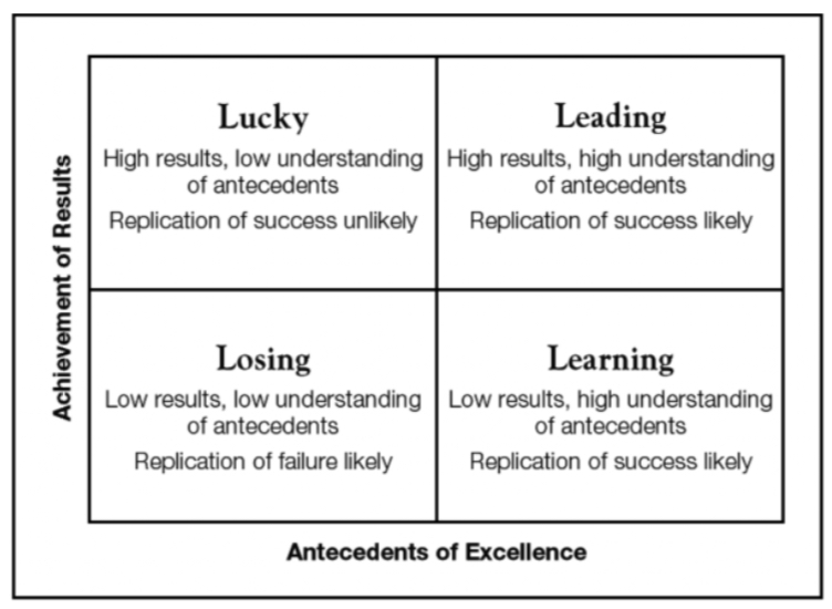 A figure from the resource showing antecedents of excellence and achievement of results.