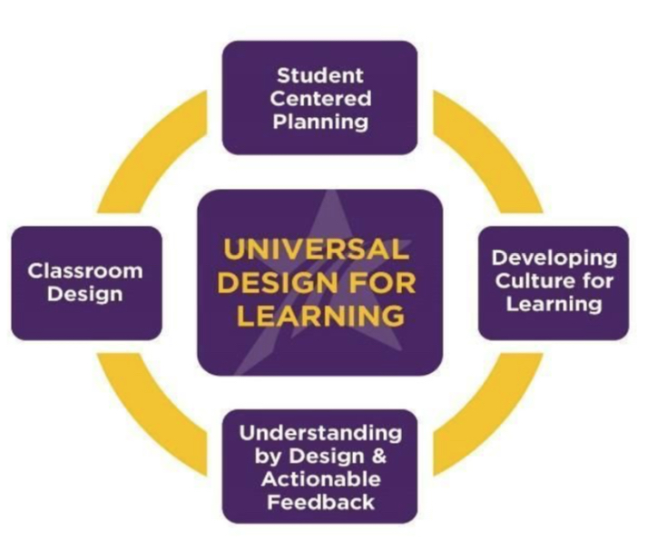 UDL in the middle and around it are 4 seperate boxes reading; student centered planning, developing culture for learning, understanding by design and feedback, and classroom design.