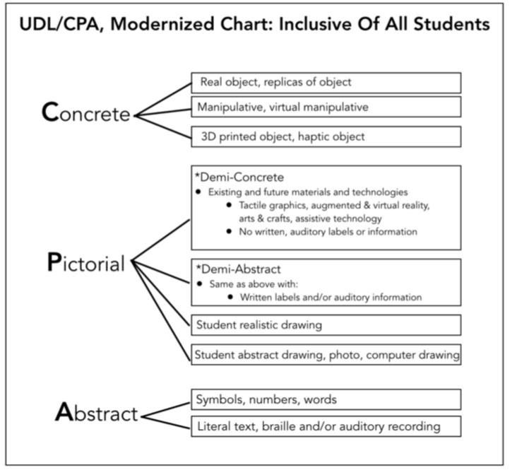 UDL/CPA Modernized Chart