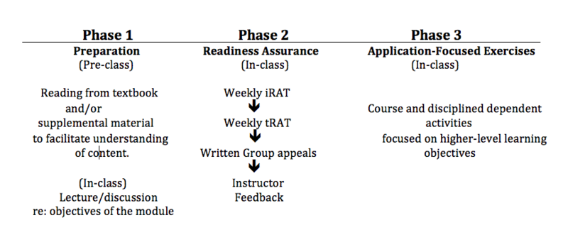 Three-phase process of Team-Based Learning