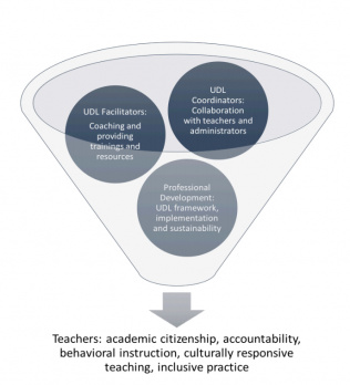 A figure from the document showing professional development resources,