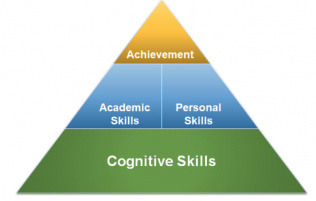 pyramid of cognitive skills on bottom, academic skills and personal skills in middle, and achievement on top