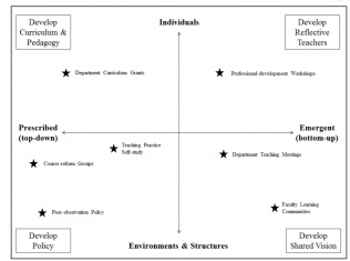 Four-Square Model for Institutional Impact