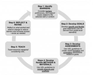 The UDL Design Cycle