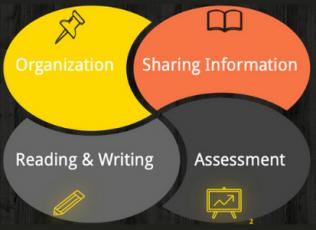 Organization, Sharing Information, Reading & Writing, Assessment
